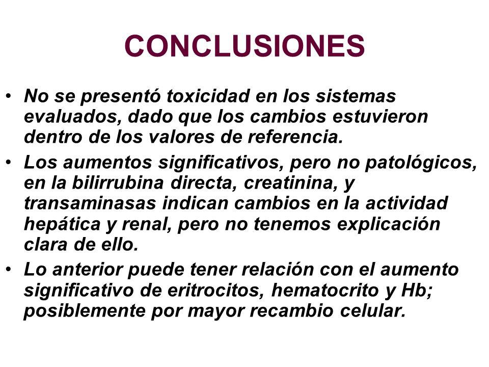 CONCLUSIONES No se presentó toxicidad en los sistemas evaluados, dado que los cambios estuvieron dentro de los valores de referencia. Los aumentos sig