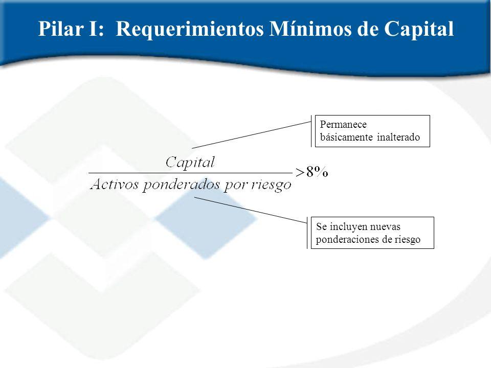 Permanece básicamente inalterado Se incluyen nuevas ponderaciones de riesgo Pilar I: Requerimientos Mínimos de Capital