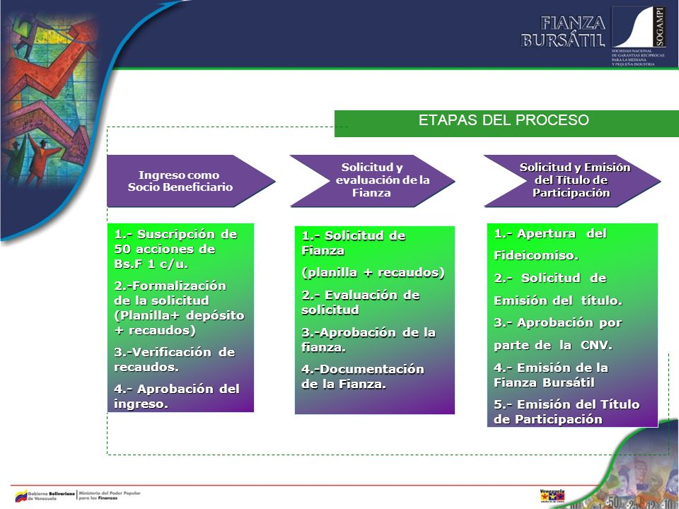 ETAPAS DEL PROCESO Solicitud y evaluación de la Fianza Solicitud y evaluación de la Fianza 1.- Suscripción de 50 acciones de Bs.F 1 c/u. 2.-Formalizac