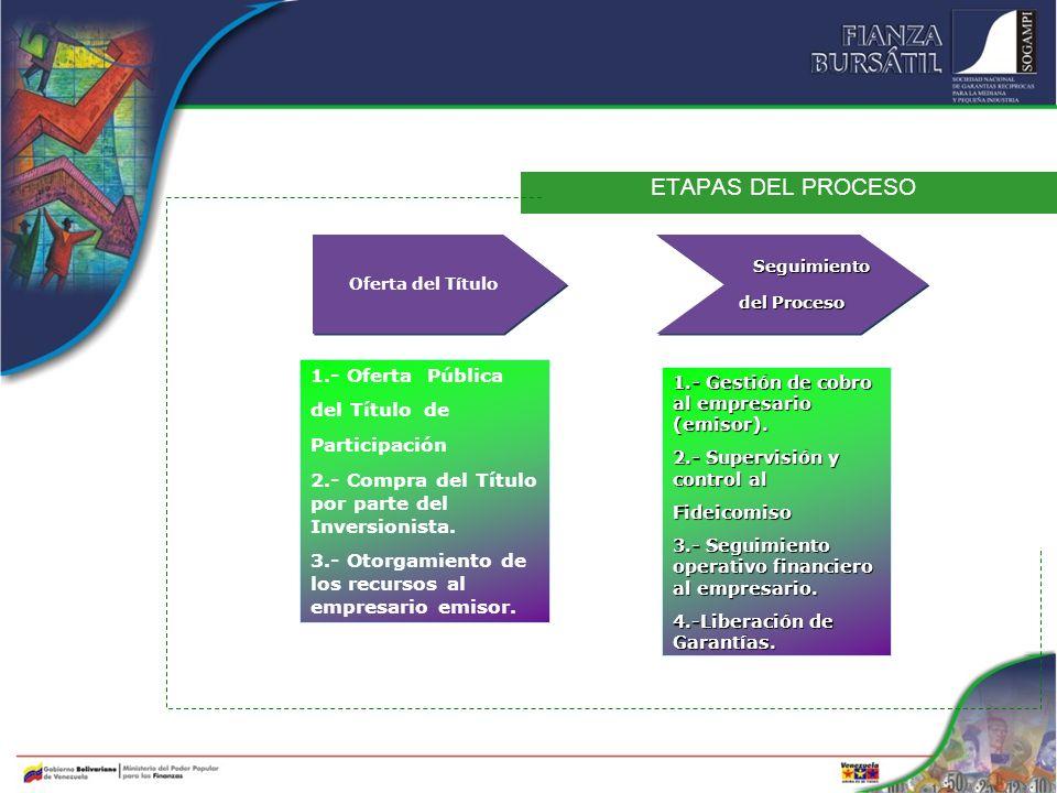 ETAPAS DEL PROCESO Oferta del Título Seguimiento Seguimiento del Proceso Seguimiento Seguimiento del Proceso 1.- Oferta Pública del Título de Particip