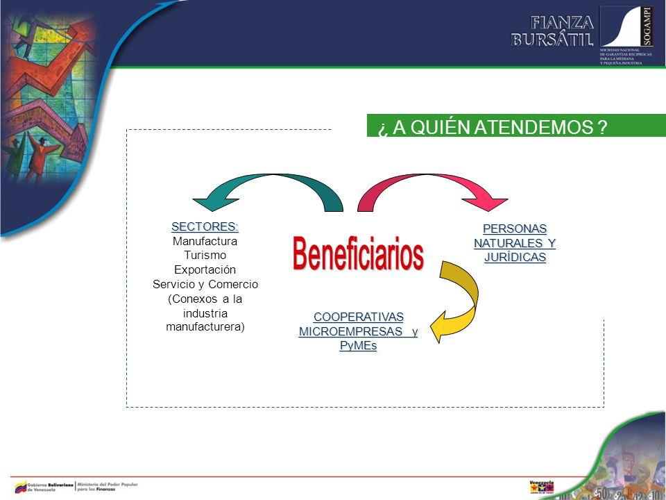 ¿ A QUIÉN ATENDEMOS ? SECTORES: Manufactura Turismo Exportación Servicio y Comercio (Conexos a la industria manufacturera) COOPERATIVAS MICROEMPRESAS