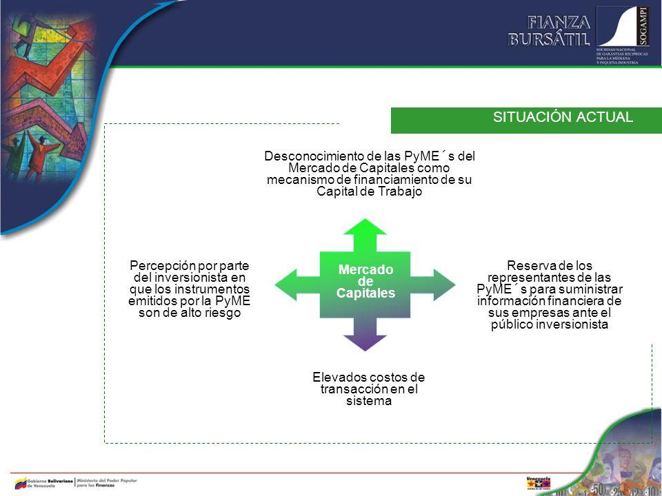 SITUACIÓN ACTUAL Elevados costos de transacción en el sistema Desconocimiento de las PyME´s del Mercado de Capitales como mecanismo de financiamiento