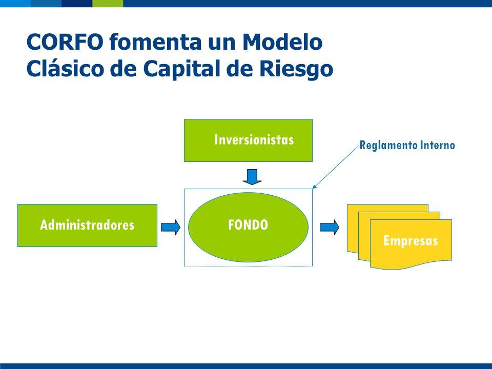 CORFO fomenta un Modelo Clásico de Capital de Riesgo Administradores Inversionistas FONDO Reglamento Interno Empresas