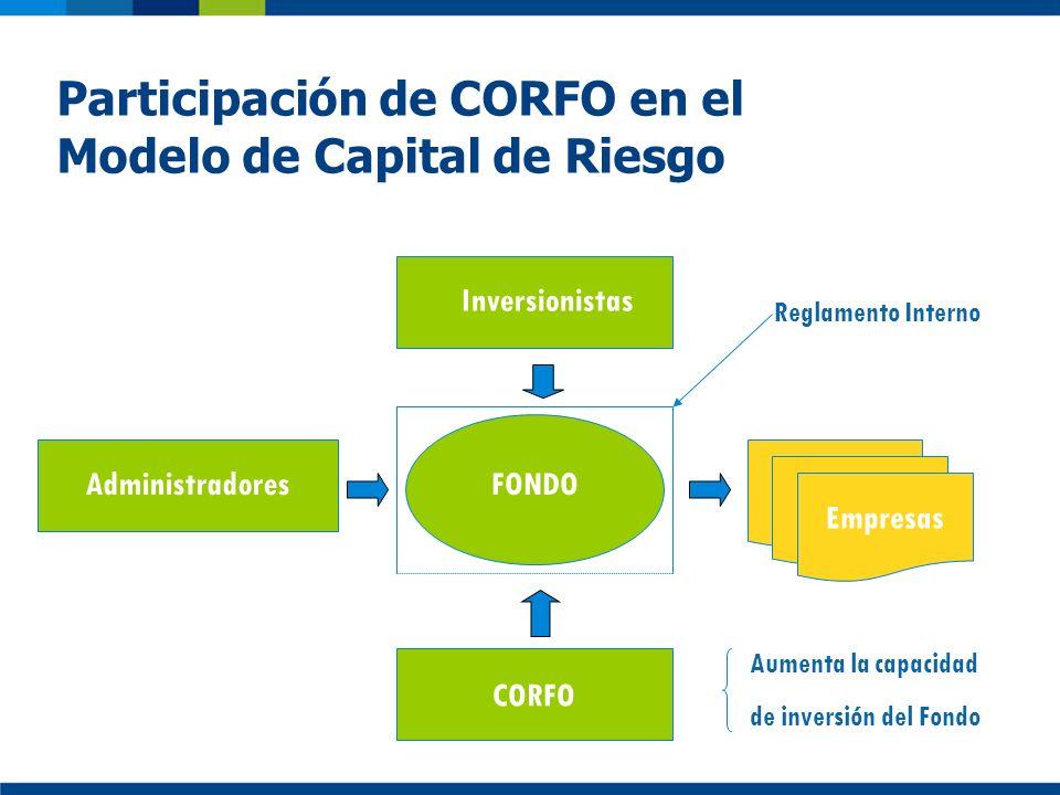 Participación de CORFO en el Modelo de Capital de Riesgo Administradores Inversionistas FONDO Reglamento Interno Empresas Aumenta la capacidad de inve