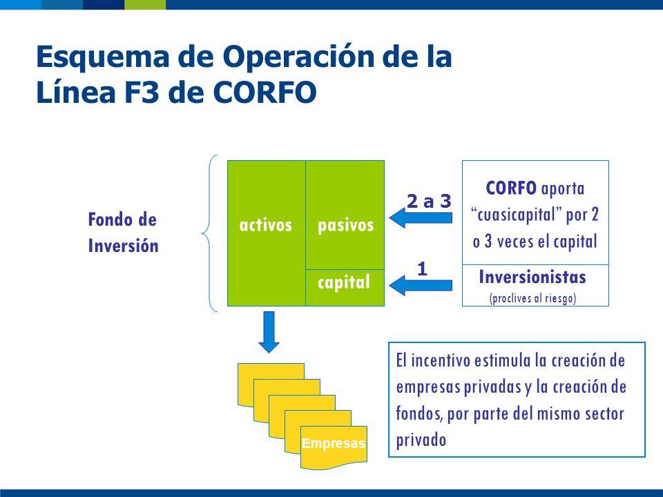 Esquema de Operación de la Línea F3 de CORFO activospasivos CORFO aporta cuasicapital por 2 o 3 veces el capital Inversionistas (proclives al riesgo)