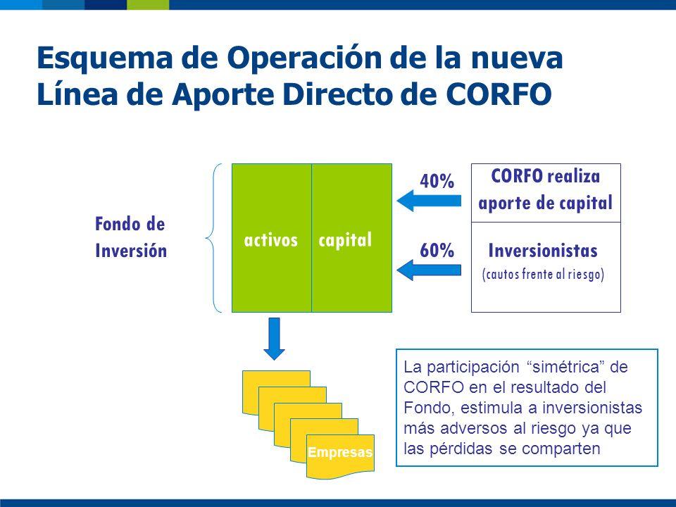 Esquema de Operación de la nueva Línea de Aporte Directo de CORFO activos CORFO realiza aporte de capital Inversionistas (cautos frente al riesgo) Fon