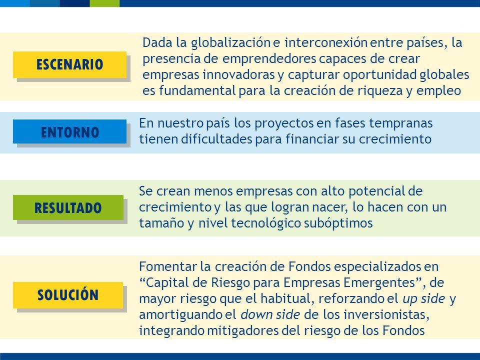 Dada la globalización e interconexión entre países, la presencia de emprendedores capaces de crear empresas innovadoras y capturar oportunidad globale
