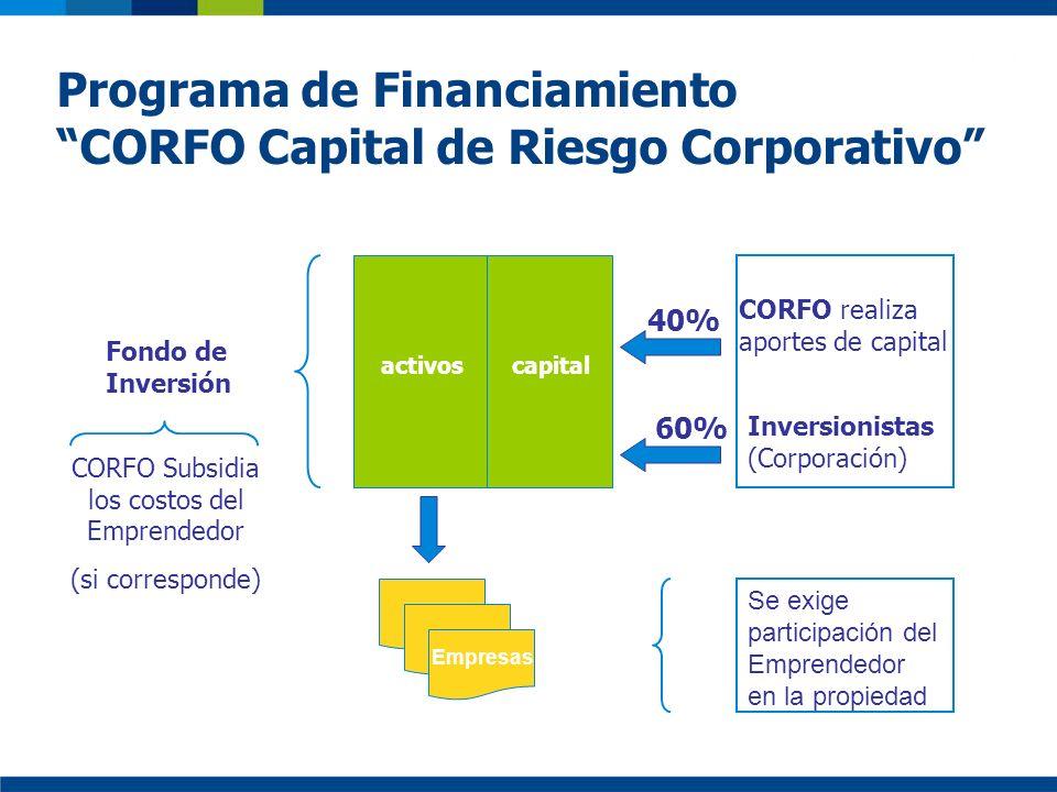 Programa de Financiamiento CORFO Capital de Riesgo Corporativo activos CORFO realiza aportes de capital Inversionistas (Corporación) Fondo de Inversió