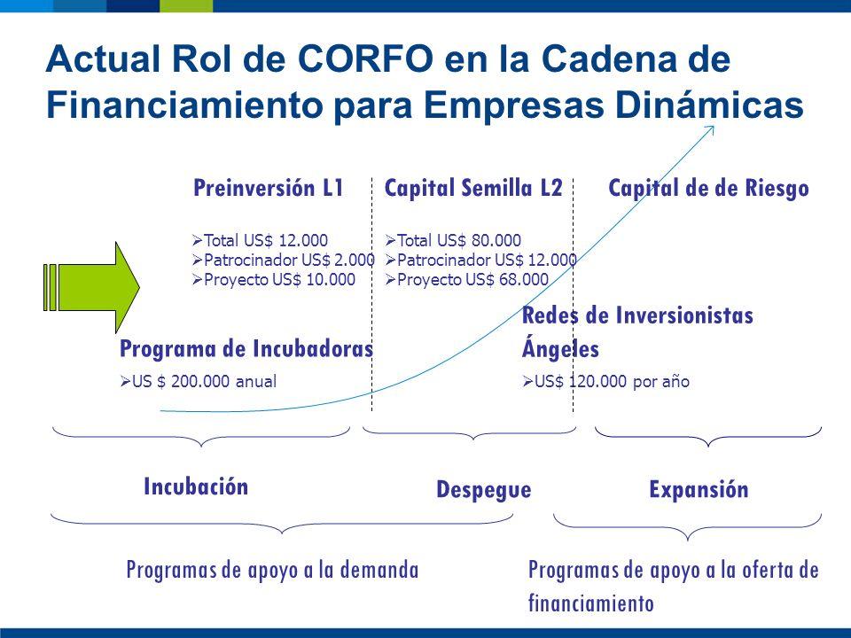 Capital de de RiesgoPreinversión L1Capital Semilla L2 Redes de Inversionistas Ángeles Total US$ 12.000 Patrocinador US$ 2.000 Proyecto US$ 10.000 Tota