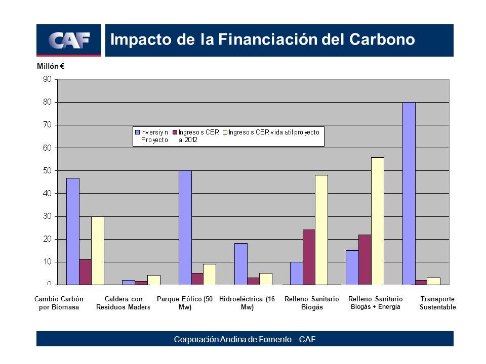 Corporación Andina de Fomento – CAF Impacto de la Financiación del Carbono Millón Relleno Sanitario biogás y energía Transporte Sustentable Relleno Sa