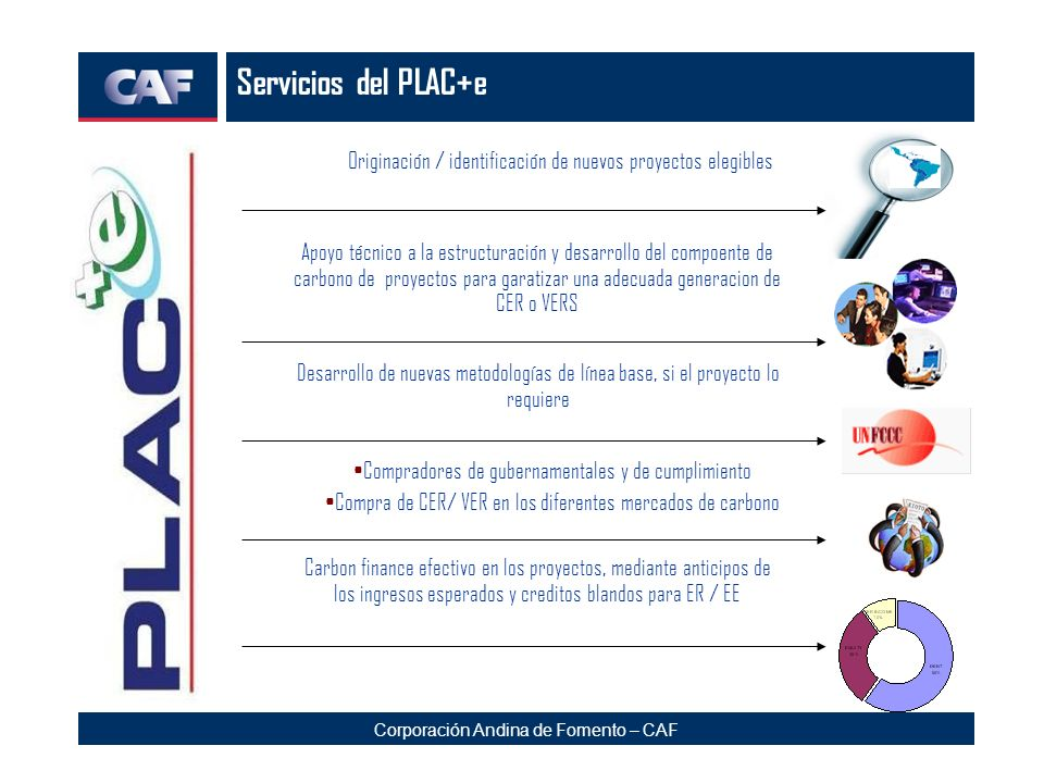 Corporación Andina de Fomento – CAF Servicios del PLAC+e Originación / identificación de nuevos proyectos elegibles Apoyo técnico a la estructuración