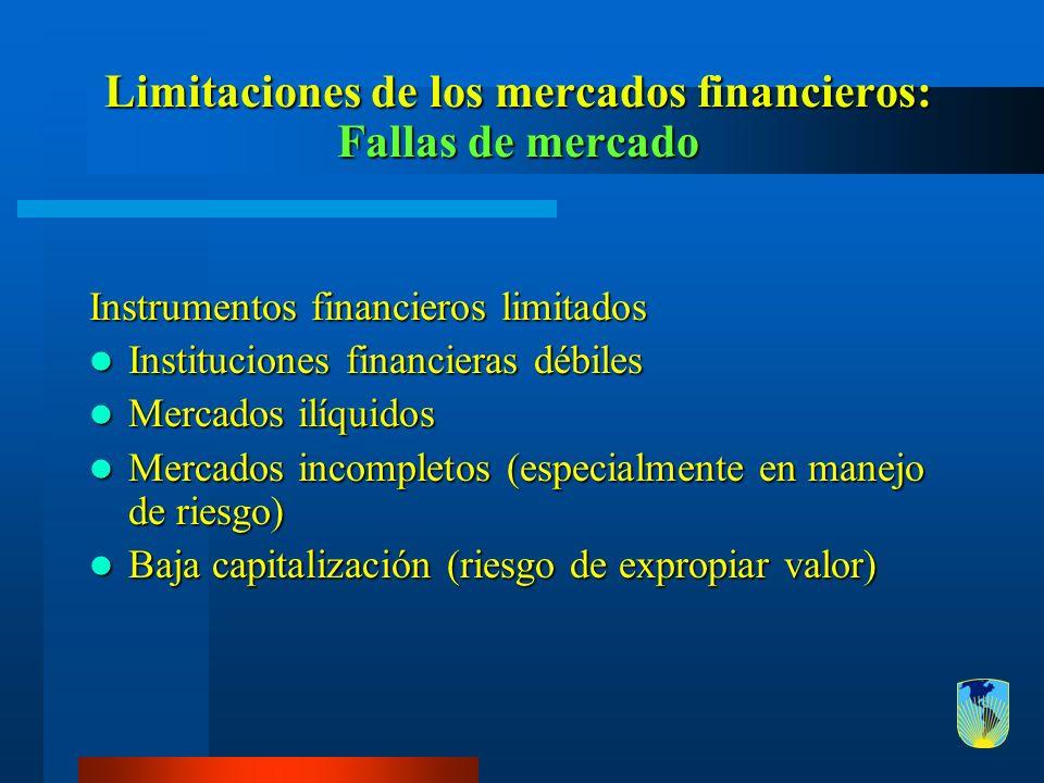 Limitaciones de los mercados financieros: Fallas de mercado Instrumentos financieros limitados Instituciones financieras débiles Instituciones financi