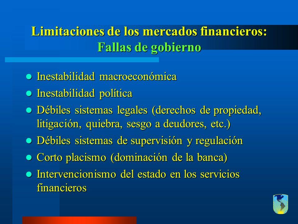 Limitaciones de los mercados financieros: Fallas de gobierno Inestabilidad macroeconómica Inestabilidad macroeconómica Inestabilidad política Inestabi