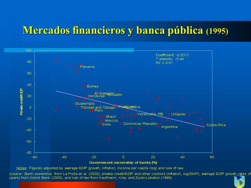 Mercados financieros y banca pública (1995)