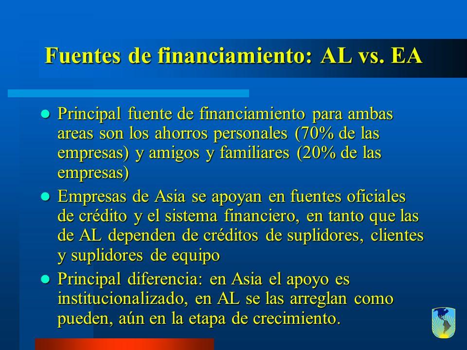 Fuentes de financiamiento: AL vs. EA Principal fuente de financiamiento para ambas areas son los ahorros personales (70% de las empresas) y amigos y f
