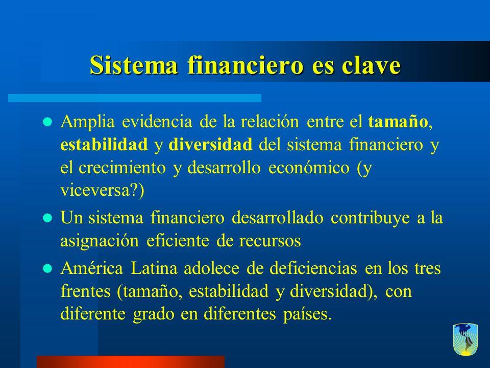 Sistema financiero es clave Amplia evidencia de la relación entre el tamaño, estabilidad y diversidad del sistema financiero y el crecimiento y desarr