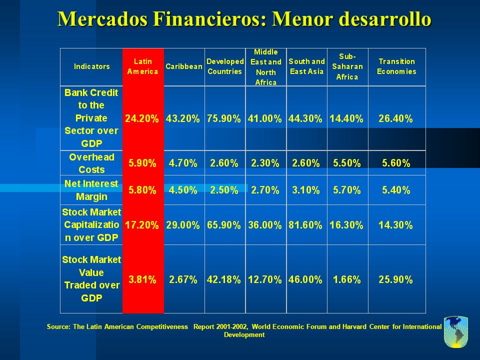 Mercados Financieros: Menor desarrollo Source: The Latin American Competitiveness Report 2001-2002, World Economic Forum and Harvard Center for Intern