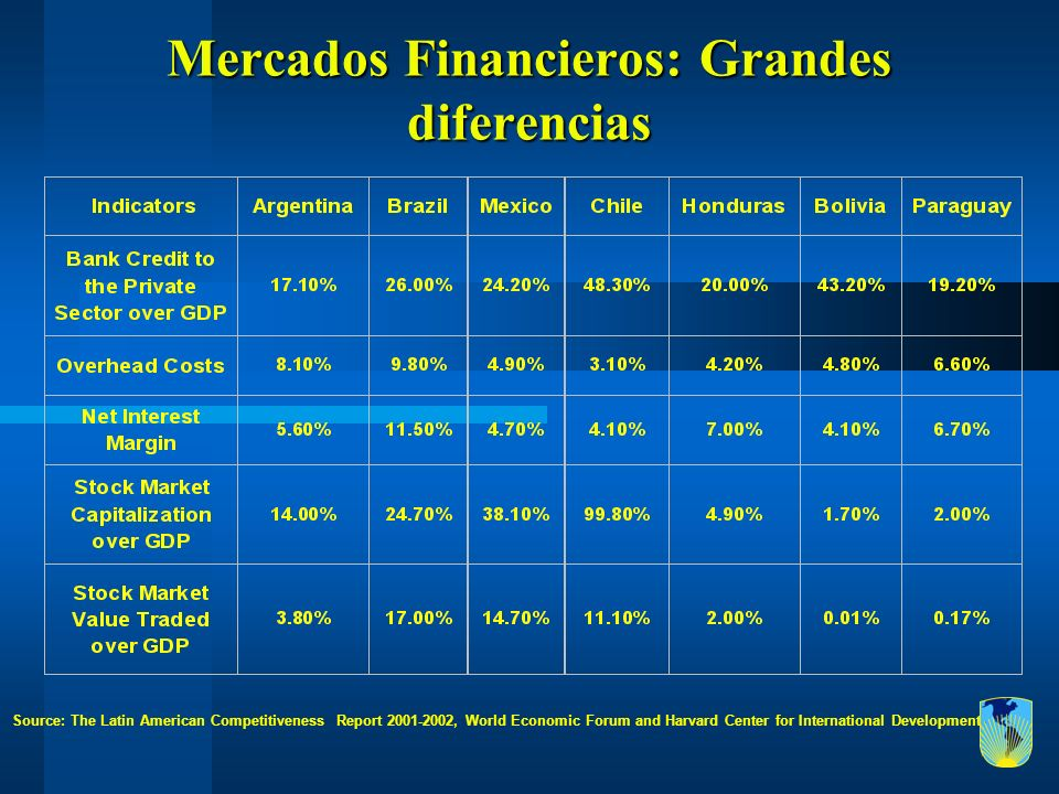 Mercados Financieros: Grandes diferencias Source: The Latin American Competitiveness Report 2001-2002, World Economic Forum and Harvard Center for Int