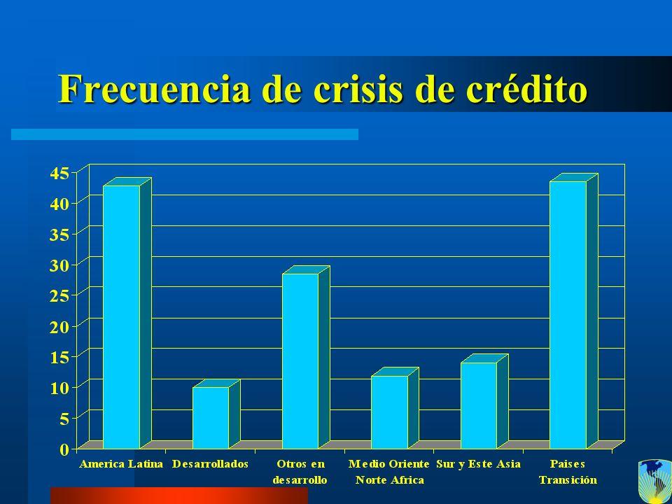 Frecuencia de crisis de crédito