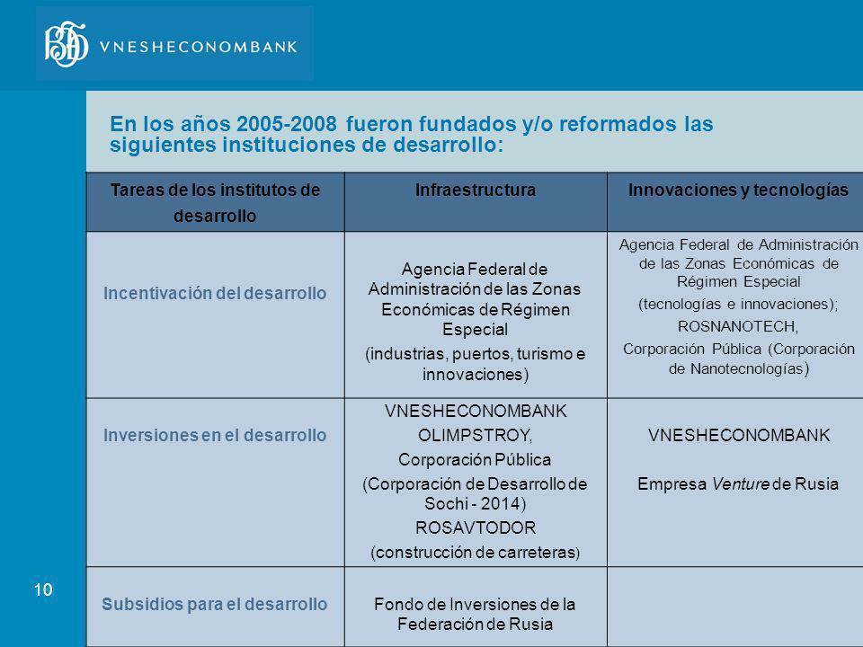 10 En los años 2005-2008 fueron fundados y/o reformados las siguientes instituciones de desarrollo: Tareas de los institutos de desarrollo Infraestruc