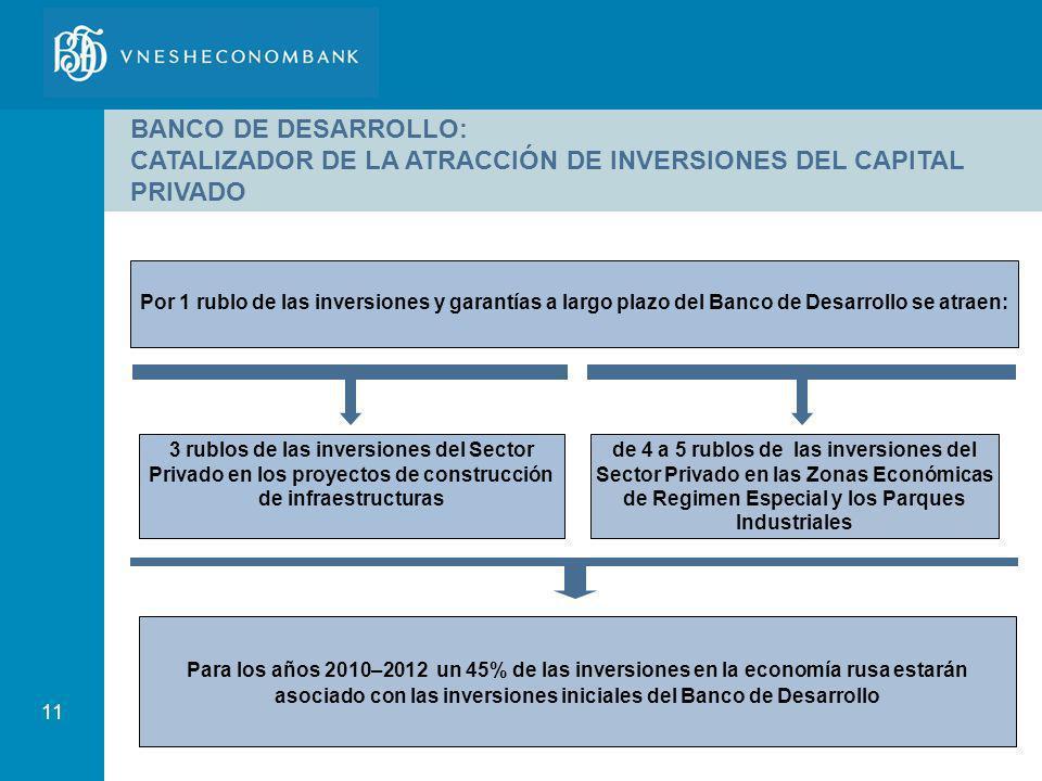 11 BANCO DE DESARROLLO: CATALIZADOR DE LA ATRACCIÓN DE INVERSIONES DEL CAPITAL PRIVADO Por 1 rublo de las inversiones y garantías a largo plazo del Ba