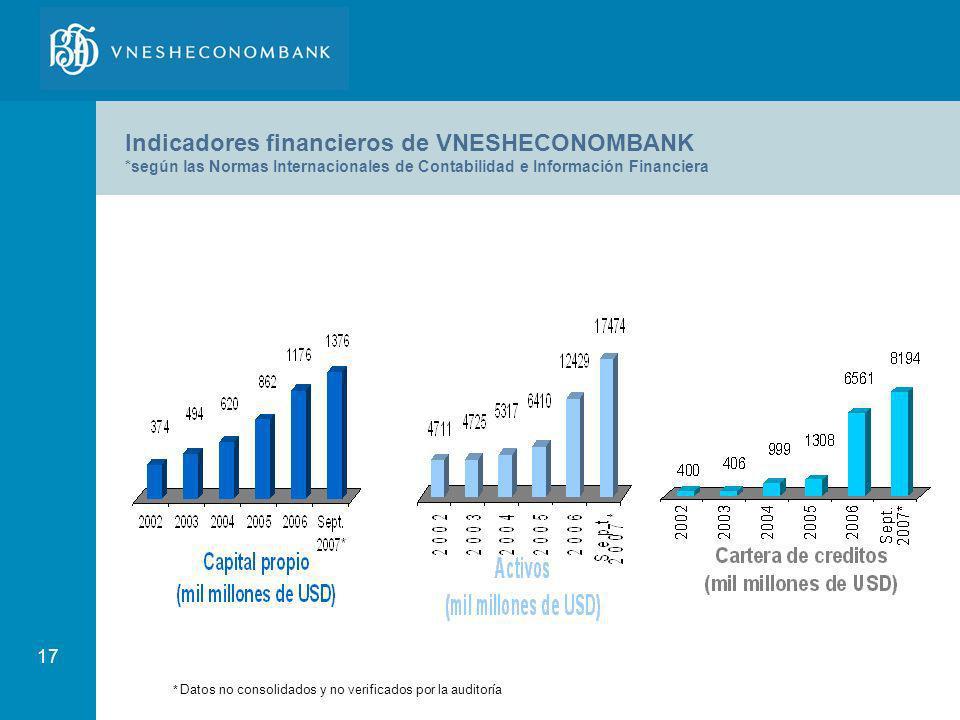 17 Indicadores financieros de VNESHECONOMBANK *según las Normas Internacionales de Contabilidad e Información Financiera * Datos no consolidados y no