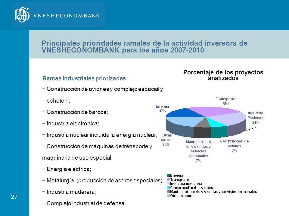 27 Principales prioridades ramales de la actividad inversora de VNESHECONOMBANK para los años 2007-2010 Ramas industriales priorizadas: - Construcción
