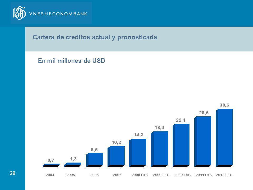 28 Cartera de creditos actual y pronosticada En mil millones de USD