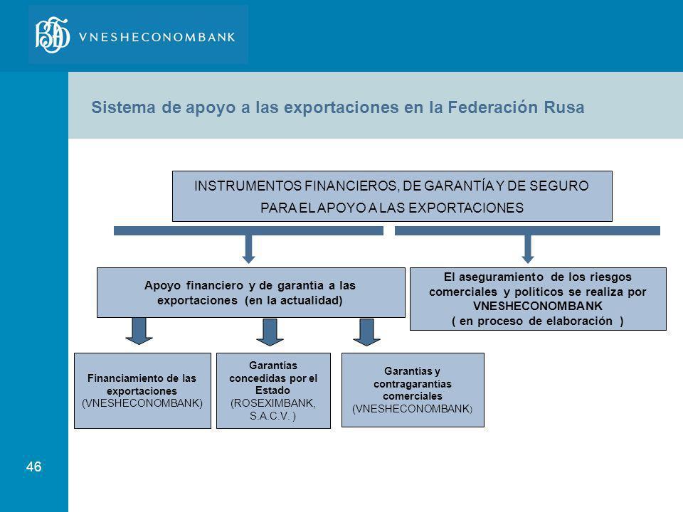 46 El aseguramiento de los riesgos comerciales y políticos se realiza por VNESHECONOMBANK ( en proceso de elaboración ) INSTRUMENTOS FINANCIEROS, DE G