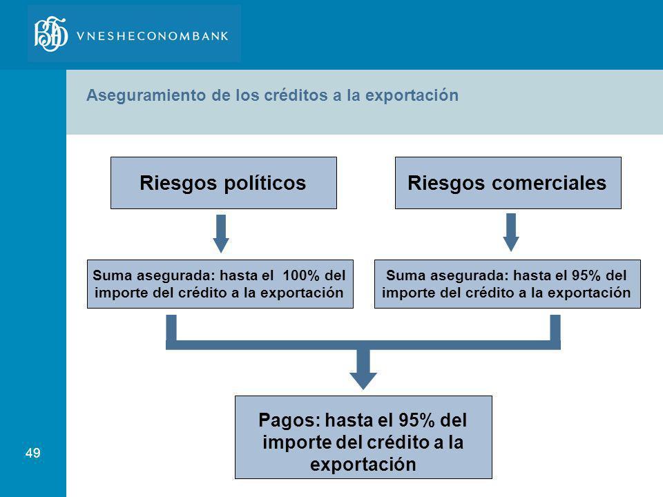 49 Aseguramiento de los créditos a la exportación Riesgos políticos Suma asegurada: hasta el 100% del importe del crédito a la exportación Suma asegur