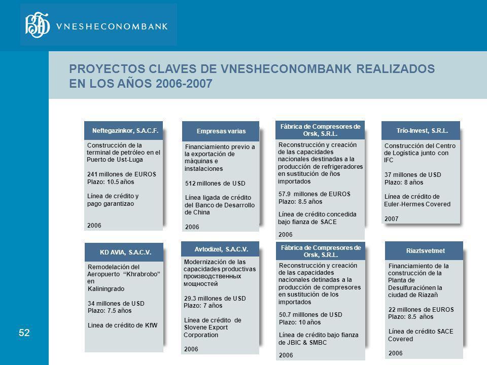 52 PROYECTOS CLAVES DE VNESHECONOMBANK REALIZADOS EN LOS AÑOS 2006-2007 Neftegazinkor, S.A.C.F. Construcción de la terminal de petróleo en el Puerto d
