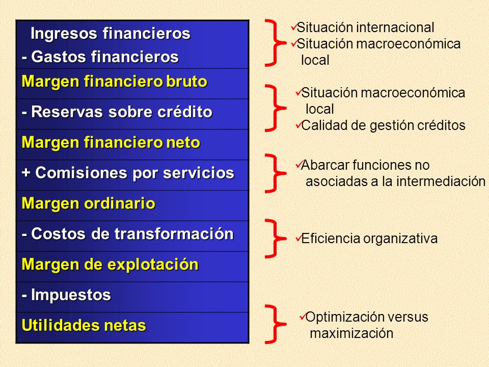 Ingresos financieros Ingresos financieros - Gastos financieros Margen financiero bruto - Reservas sobre crédito Margen financiero neto + Comisiones po