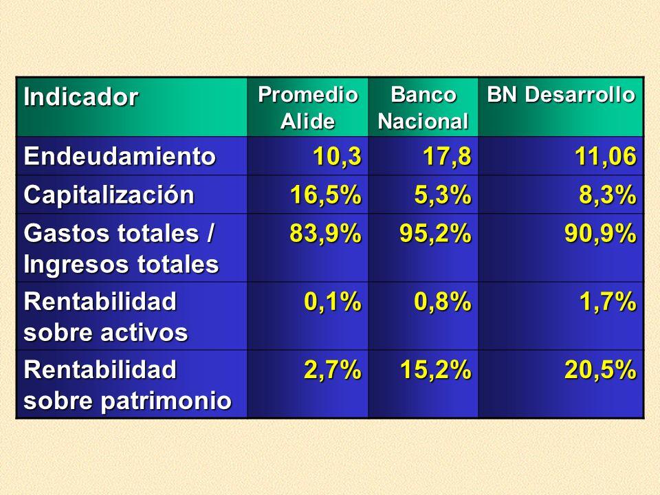 Indicador Promedio Alide Banco Nacional BN Desarrollo Endeudamiento10,317,811,06 Capitalización16,5%5,3%8,3% Gastos totales / Ingresos totales 83,9%95