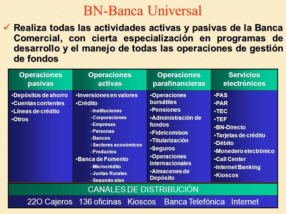 BN-Banca Universal Realiza todas las actividades activas y pasivas de la Banca Comercial, con cierta especialización en programas de desarrollo y el m