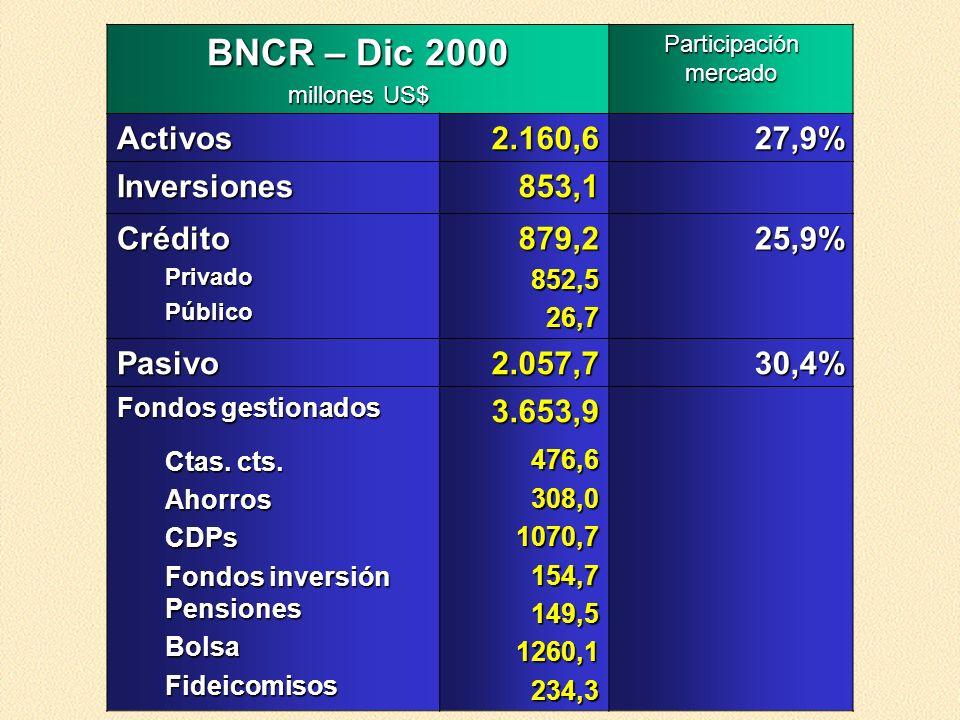 BNCR – Dic 2000 millones US$ Participación mercado Activos2.160,627,9% Inversiones853,1 CréditoPrivadoPúblico879,2852,526,725,9% Pasivo2.057,730,4% Fo