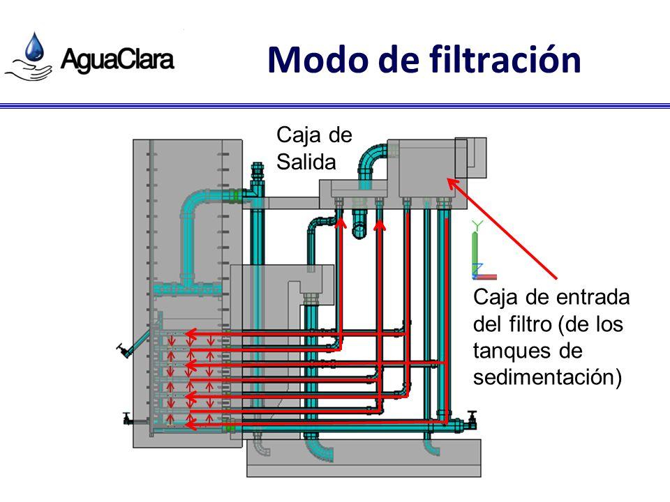 Modo de filtración Caja de entrada del filtro (de los tanques de sedimentación) Caja de Salida