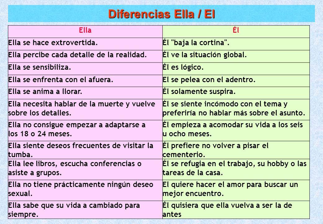 Diferencias Ella / El EllaÉl Ella se hace extrovertida.Él