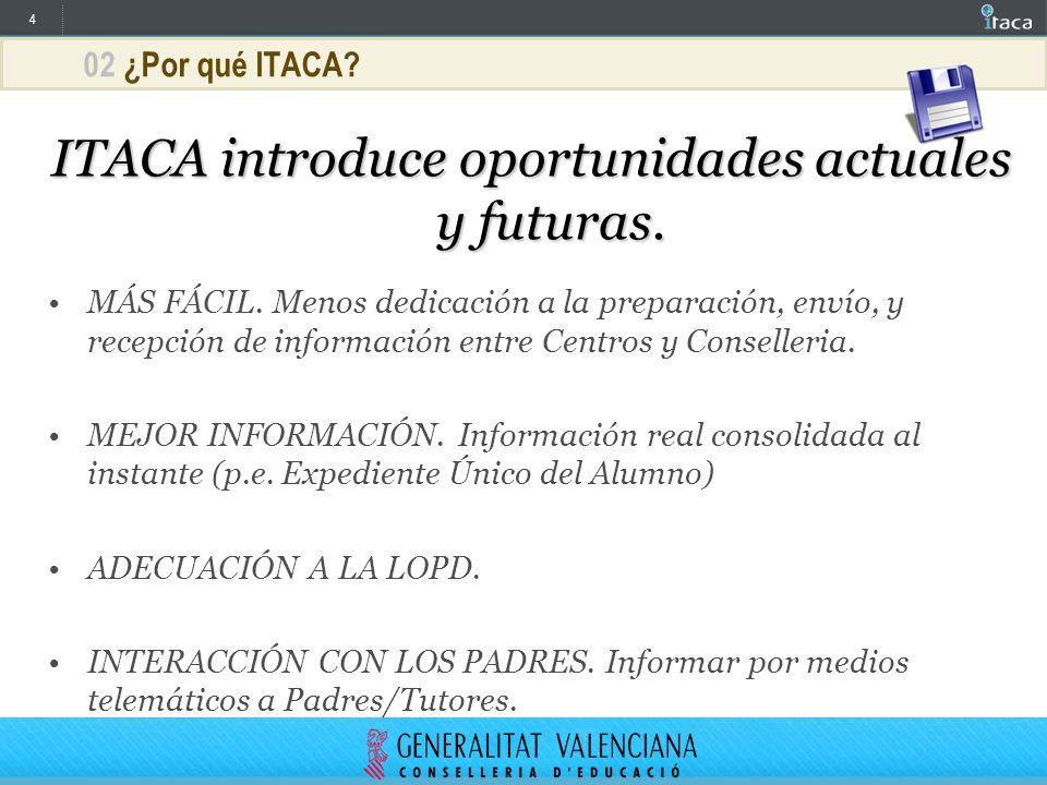 4 02 ¿Por qué ITACA? ITACA introduce oportunidades actuales y futuras. MÁS FÁCIL. Menos dedicación a la preparación, envío, y recepción de información