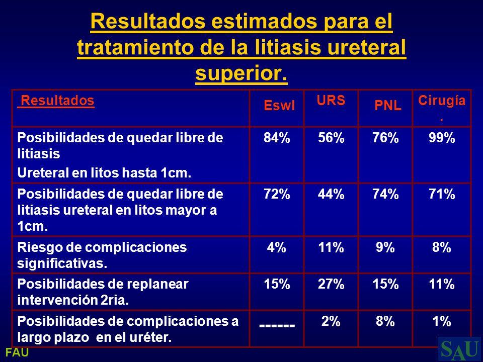 Resultados estimados para el tratamiento de la litiasis ureteral superior. Resultados Eswl URS PNL Cirugía. Posibilidades de quedar libre de litiasis
