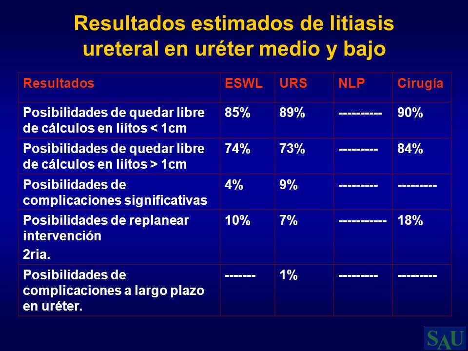Resultados estimados de litiasis ureteral en uréter medio y bajo ResultadosESWLURSNLPCirugía Posibilidades de quedar libre de cálculos en liítos < 1cm