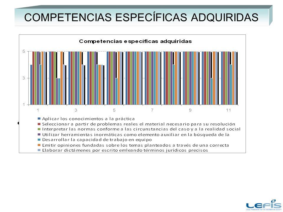 COMPETENCIAS ESPECÍFICAS ADQUIRIDAS Añadir comentarios