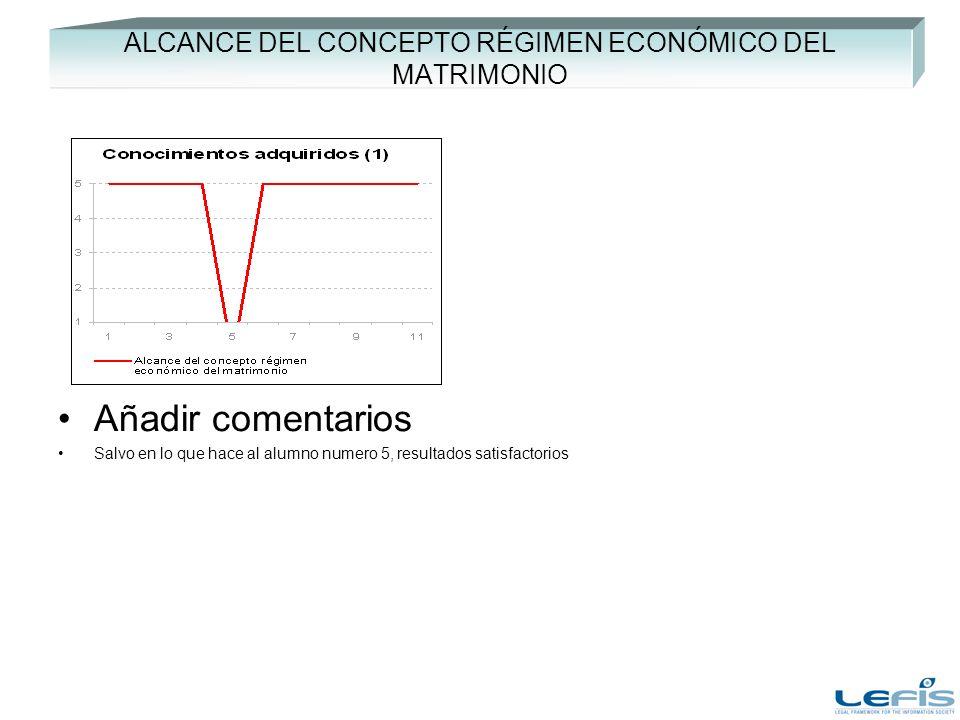 ALCANCE DEL CONCEPTO RÉGIMEN ECONÓMICO DEL MATRIMONIO Añadir comentarios Salvo en lo que hace al alumno numero 5, resultados satisfactorios