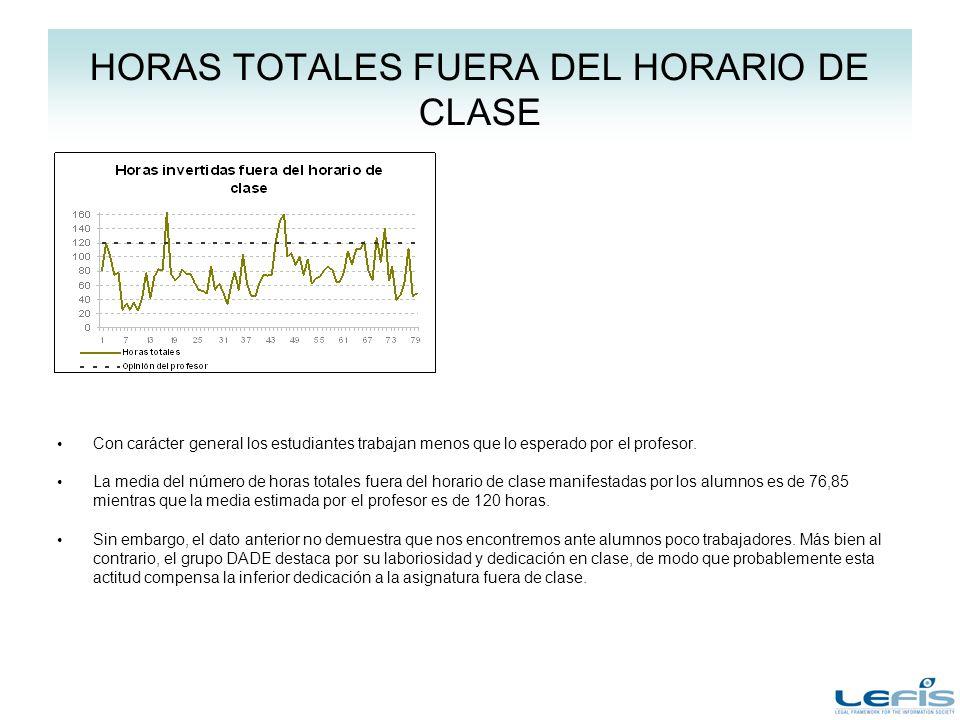 HORAS TOTALES FUERA DEL HORARIO DE CLASE Con carácter general los estudiantes trabajan menos que lo esperado por el profesor. La media del número de h