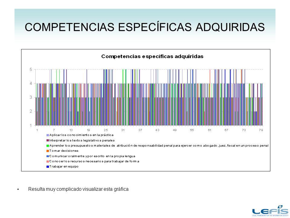 COMPETENCIAS ESPECÍFICAS ADQUIRIDAS Resulta muy complicado visualizar esta gráfica