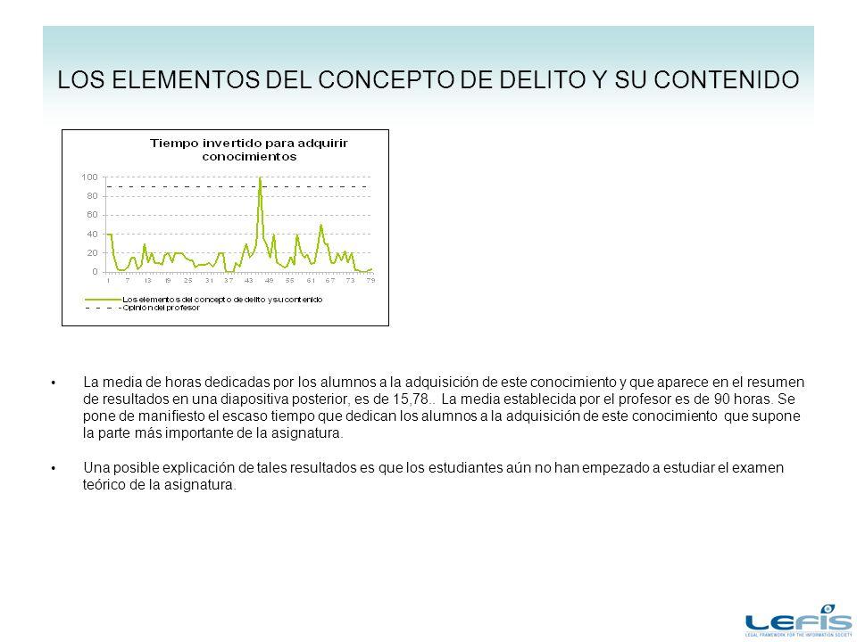 LOS ELEMENTOS DEL CONCEPTO DE DELITO Y SU CONTENIDO La media de horas dedicadas por los alumnos a la adquisición de este conocimiento y que aparece en el resumen de resultados en una diapositiva posterior, es de 15,78..