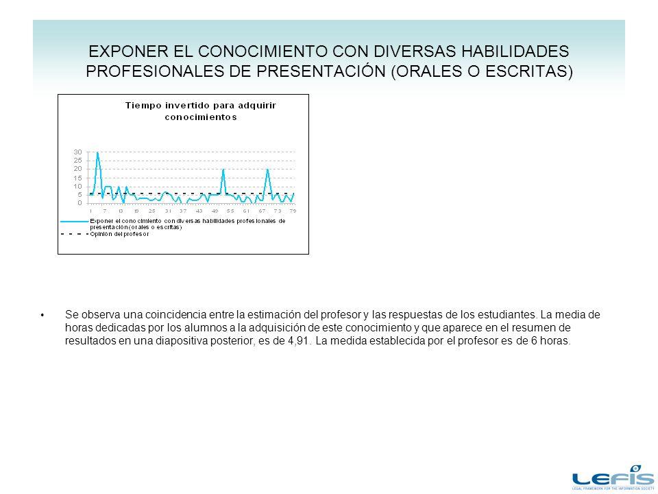 EXPONER EL CONOCIMIENTO CON DIVERSAS HABILIDADES PROFESIONALES DE PRESENTACIÓN (ORALES O ESCRITAS) Se observa una coincidencia entre la estimación del