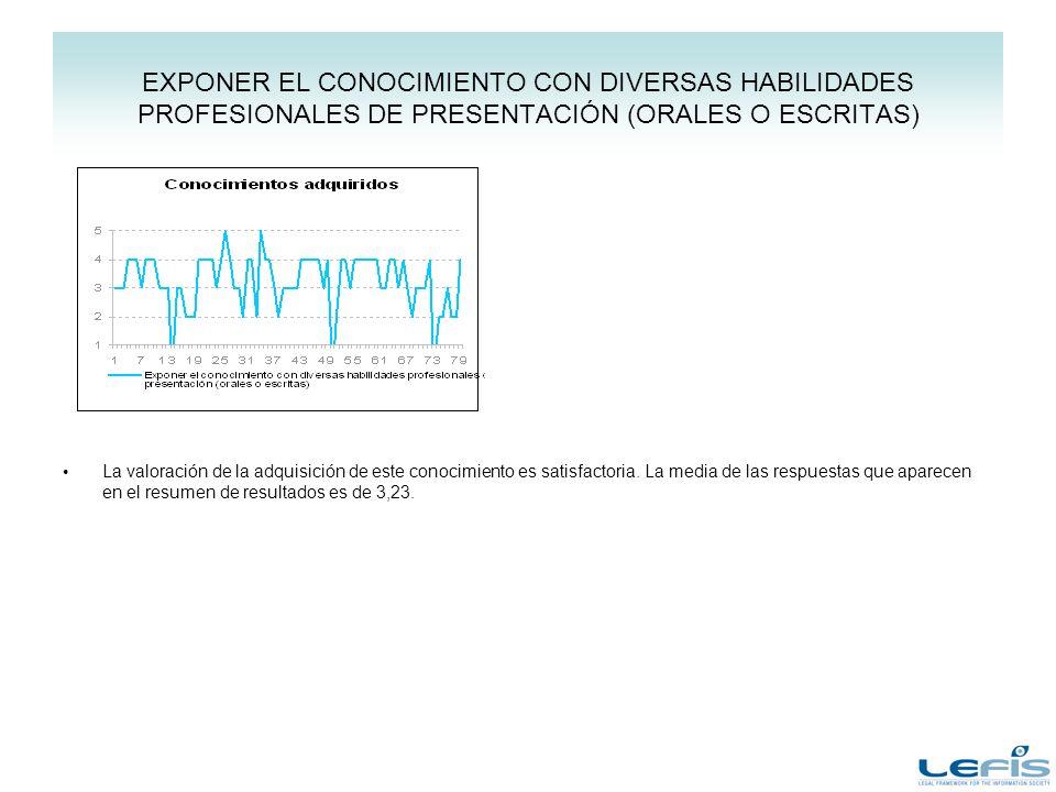 EXPONER EL CONOCIMIENTO CON DIVERSAS HABILIDADES PROFESIONALES DE PRESENTACIÓN (ORALES O ESCRITAS) La valoración de la adquisición de este conocimient