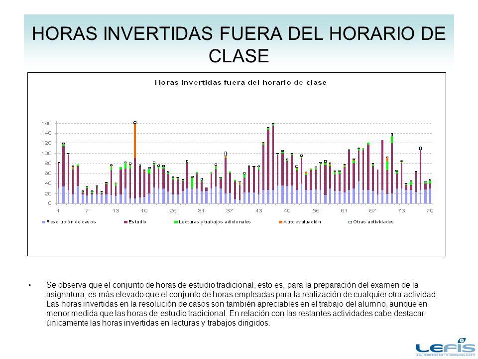 HORAS INVERTIDAS FUERA DEL HORARIO DE CLASE Se observa que el conjunto de horas de estudio tradicional, esto es, para la preparación del examen de la