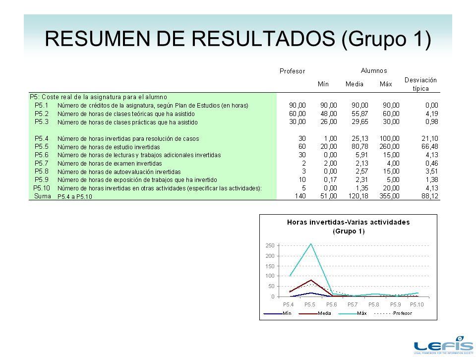 RESUMEN DE RESULTADOS (Grupo 1)