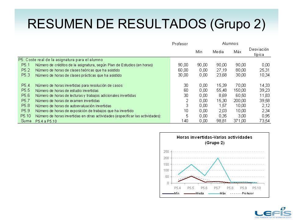 RESUMEN DE RESULTADOS (Grupo 2)